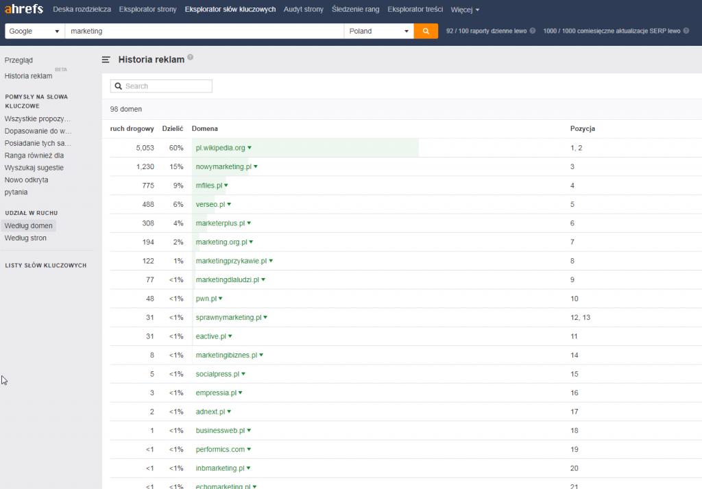 Sprawdzanie udziału poszczególnych domen w ruchu na danych słowach kluczowych