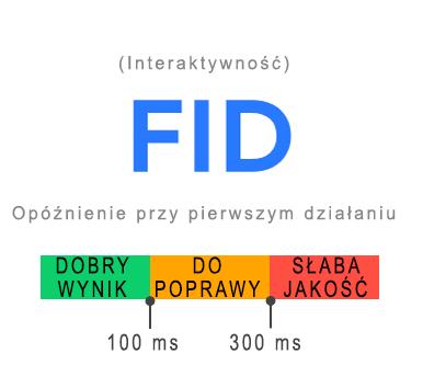 FID – Opóźnienie przy pierwszym działaniu