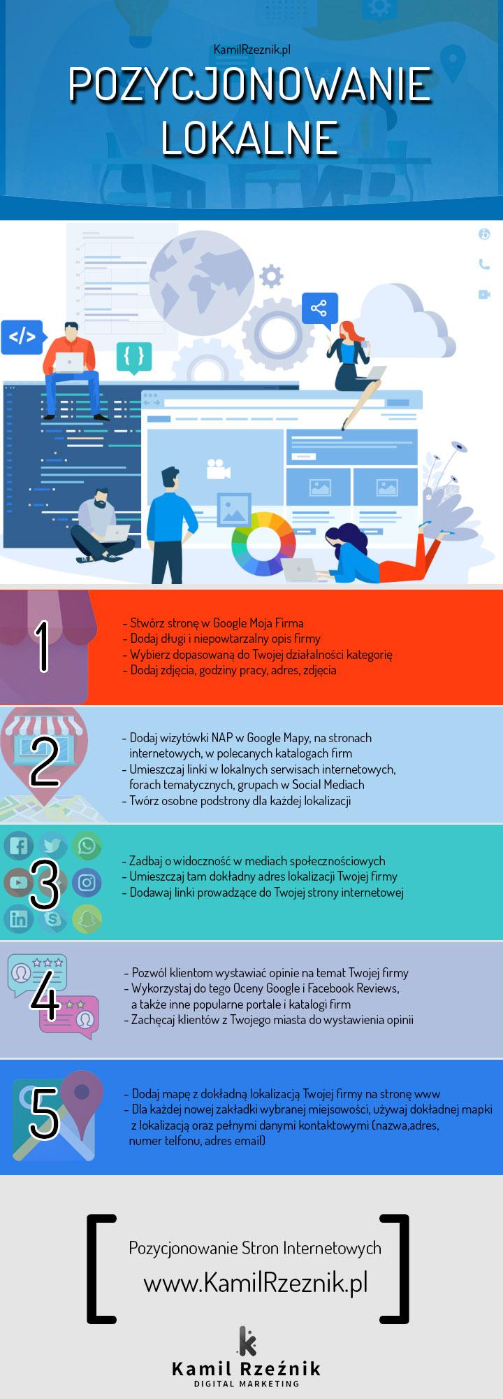 Pozycjonowanie lokalne infografika - Kamil Rzeźnik Digital Marketing
